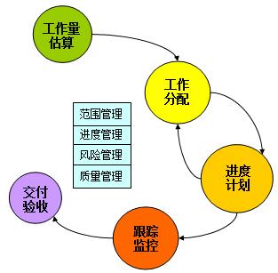 项目管理培训|软件开发过程中的项目管理培训-火龙果